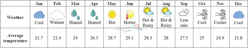 Weather in Hoi An - Hoi An Travel Guide