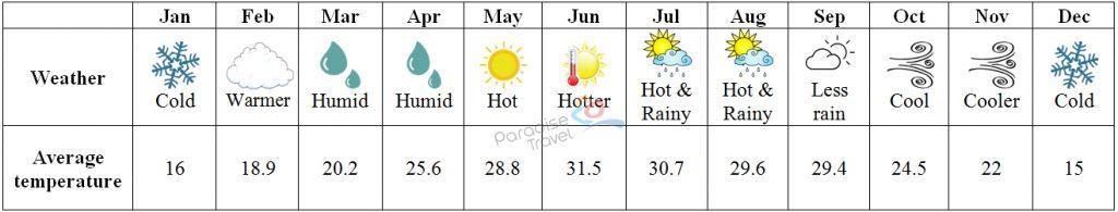Hanoi Weather - Hanoi Travel Guide