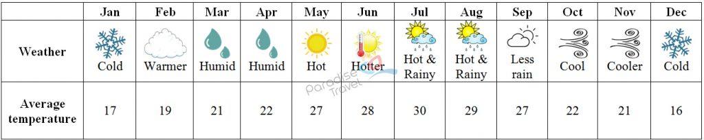 Weather in Tuyen Quang - Tuyen Quang Travel Guide
