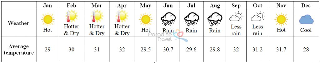 Vinh Long weather - Vinh Long Travel Guide